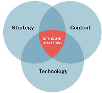 Strategy, Content, Technology equals Intelligent Marketing